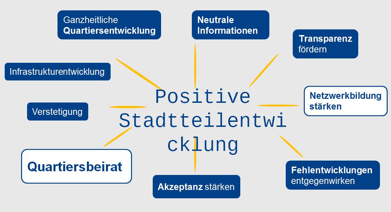 Quartiersmanagement an der Unterkunft Perspektive Wohnen Butterbauernstieg, Tegelsbarg/Rehagen, Hummelsbüttel